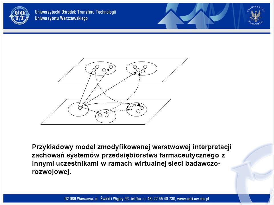 Przykładowy model zmodyfikowanej warstwowej interpretacji zachowań systemów przedsiębiorstwa farmaceutycznego z innymi uczestnikami w ramach wirtualnej sieci badawczo-rozwojowej.
