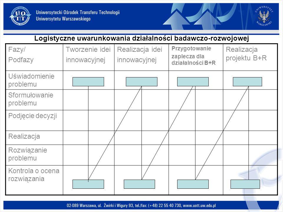 Logistyczne uwarunkowania działalności badawczo-rozwojowej