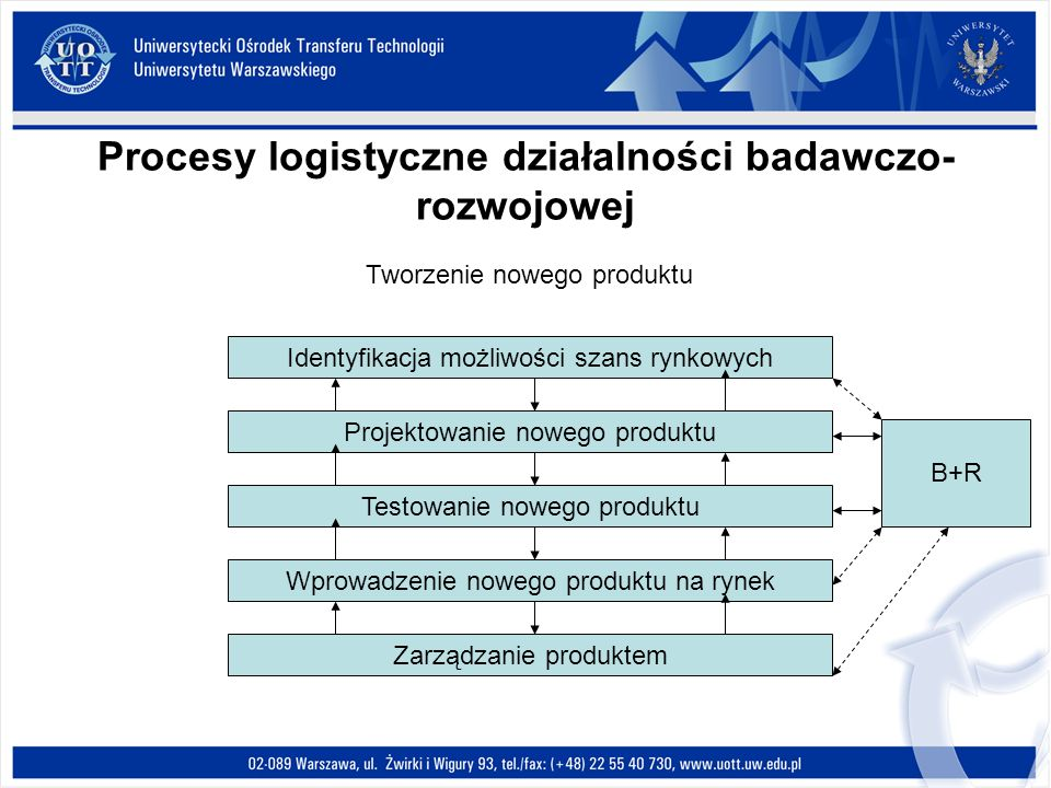 Procesy logistyczne działalności badawczo-rozwojowej