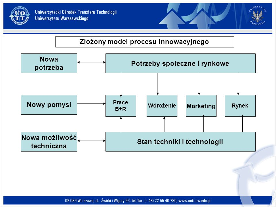 Złożony model procesu innowacyjnego
