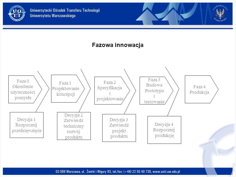 Fazowa innowacja Faza 0 Określenie użyteczności pomysłu Faza 1