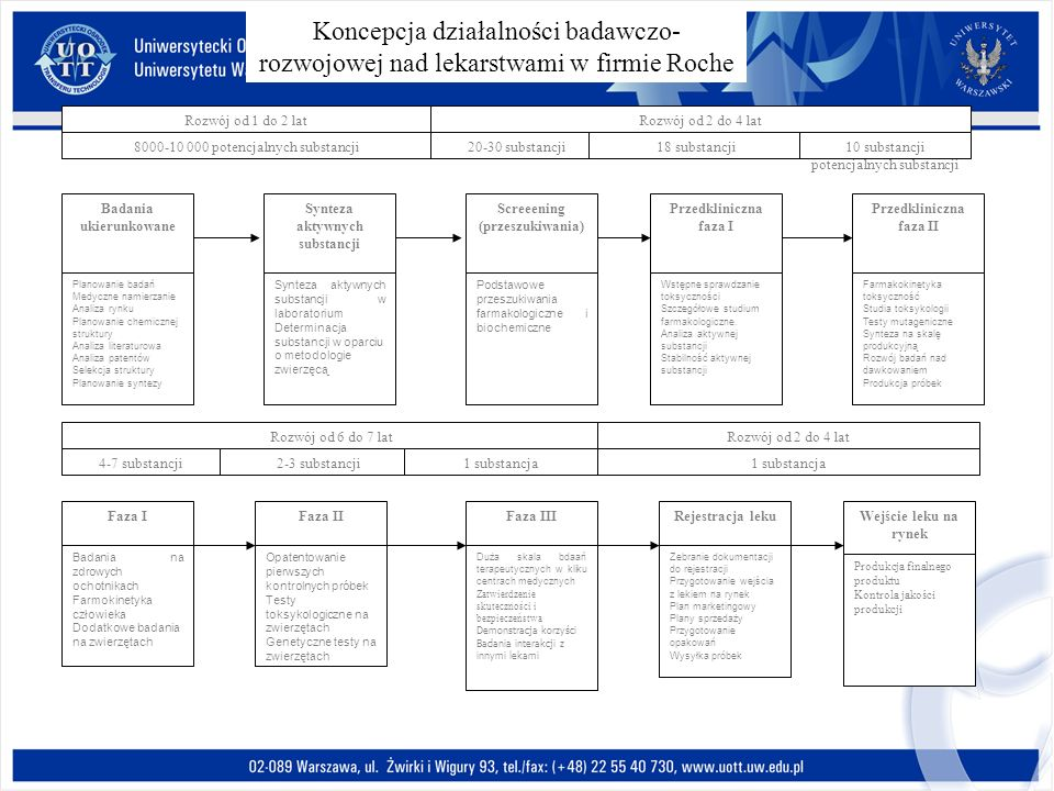 Koncepcja działalności badawczo-rozwojowej nad lekarstwami w firmie Roche