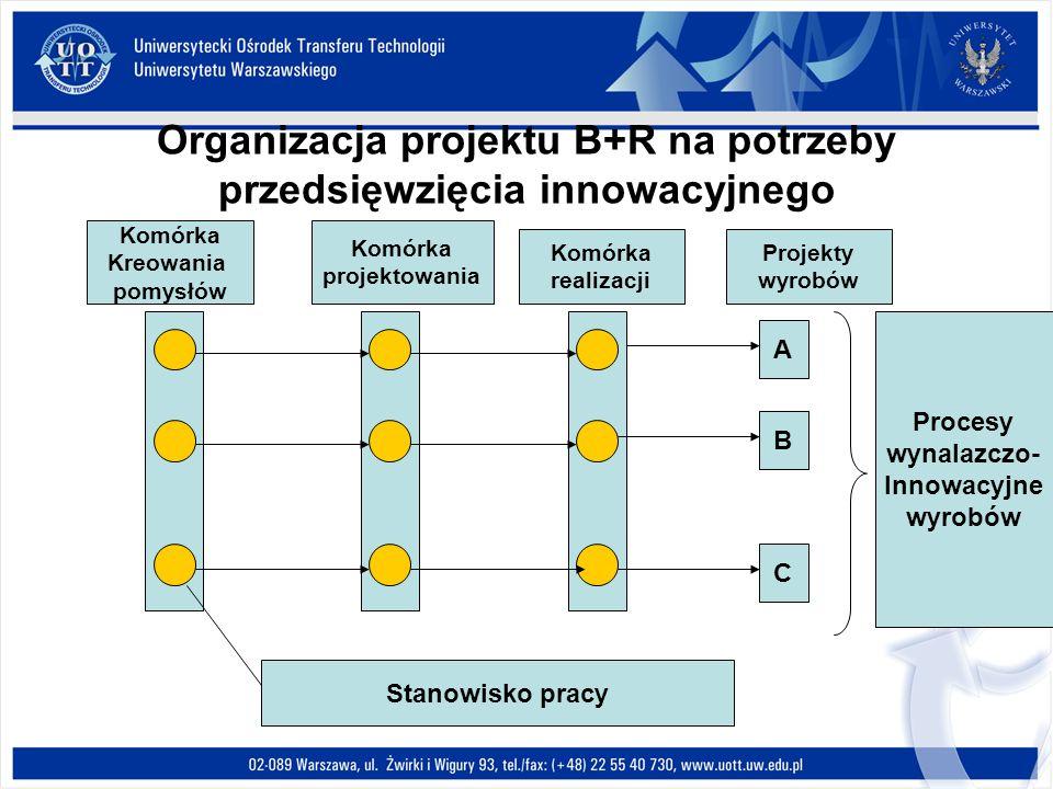 Organizacja projektu B+R na potrzeby przedsięwzięcia innowacyjnego