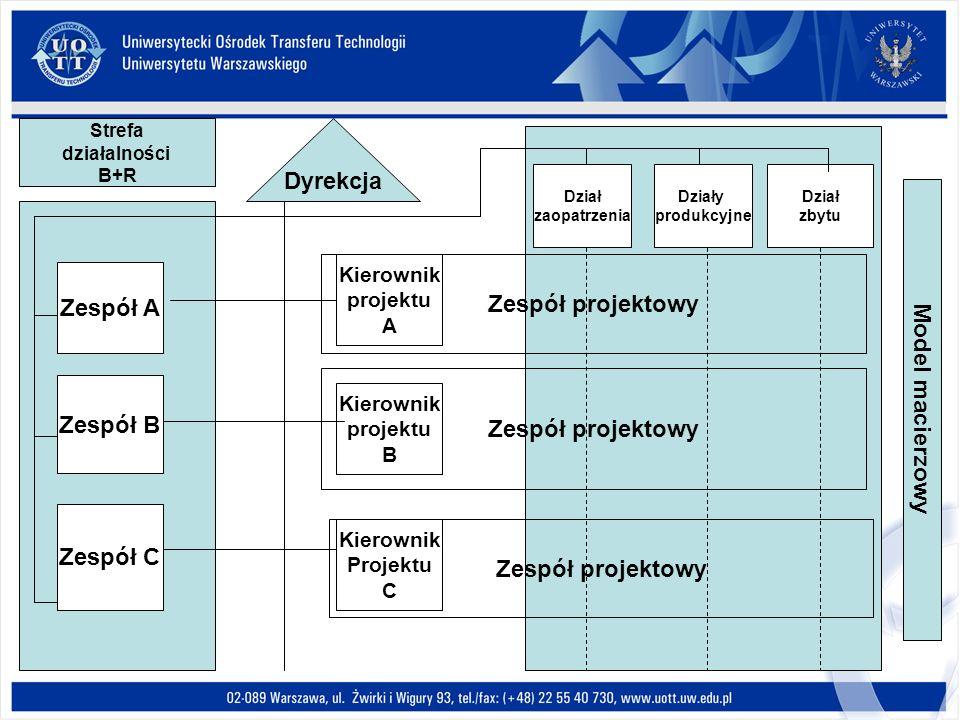 Dyrekcja Model macierzowy Zespół projektowy Zespół A Zespół B