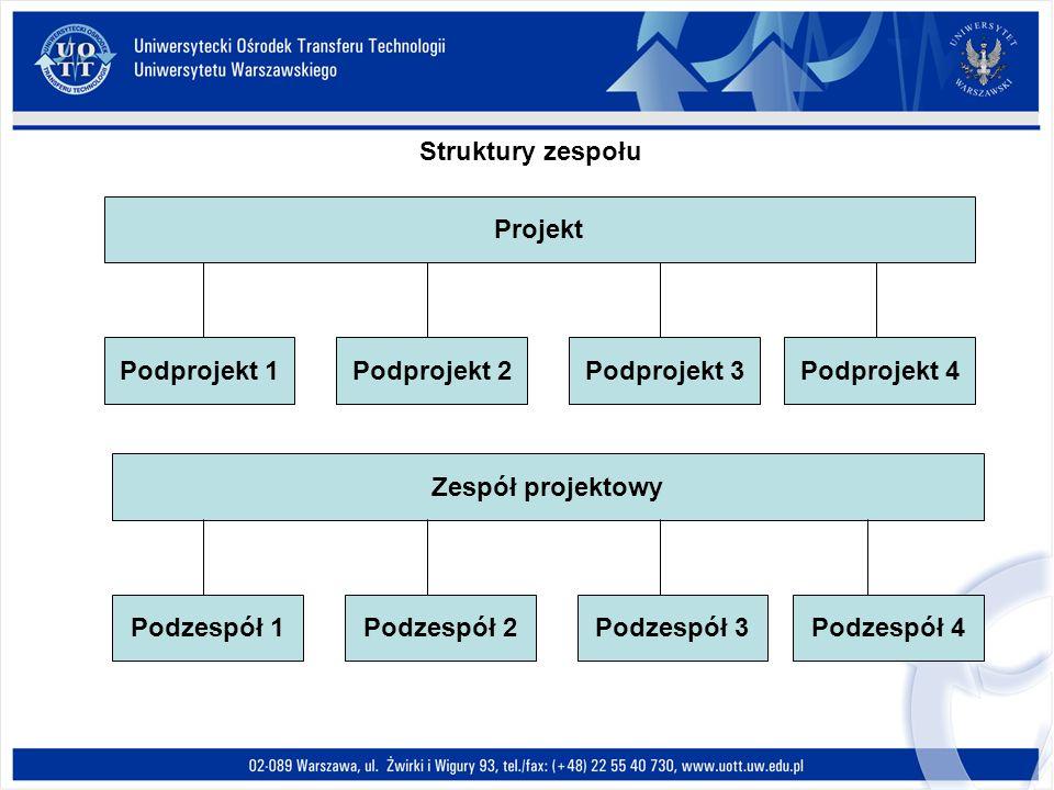 Struktury zespołu Projekt. Podprojekt 1. Podprojekt 2. Podprojekt 3. Podprojekt 4. Zespół projektowy.