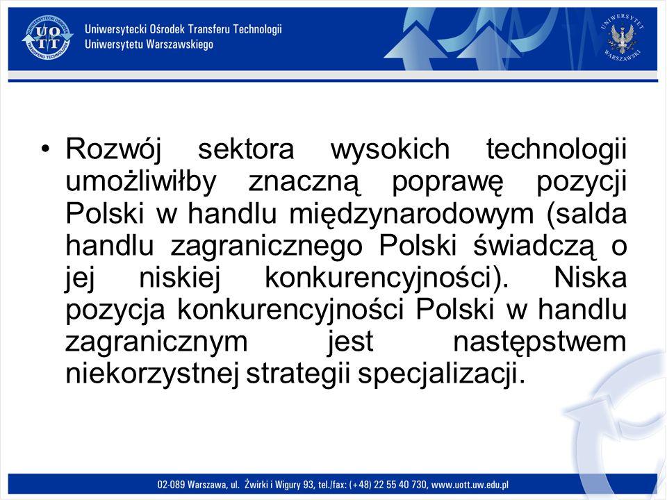 Rozwój sektora wysokich technologii umożliwiłby znaczną poprawę pozycji Polski w handlu międzynarodowym (salda handlu zagranicznego Polski świadczą o jej niskiej konkurencyjności).