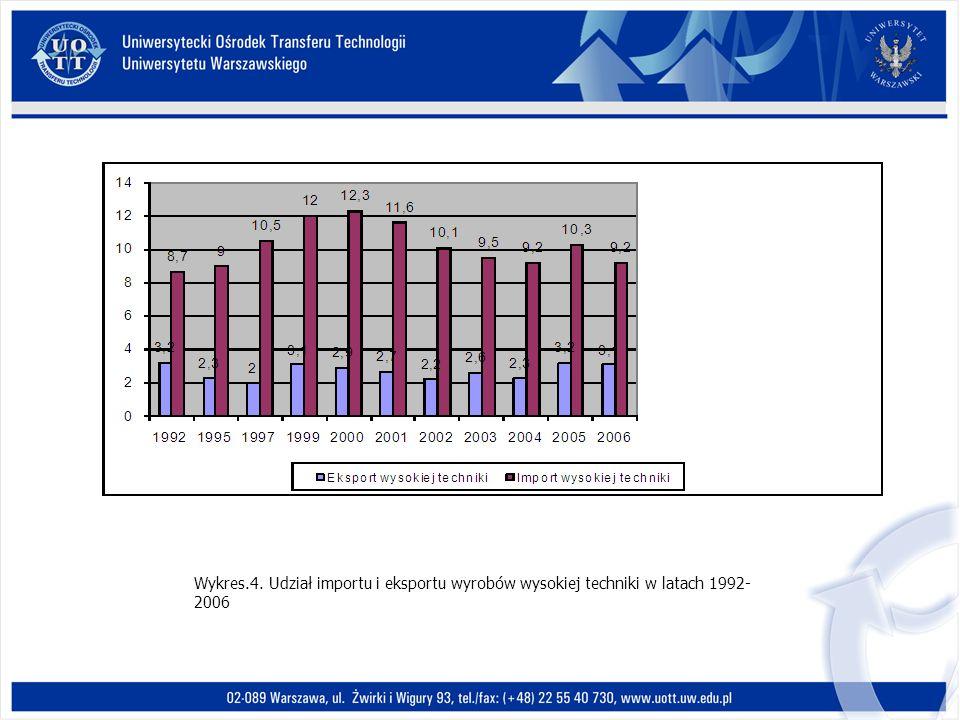 Wykres.4. Udział importu i eksportu wyrobów wysokiej techniki w latach 1992-2006