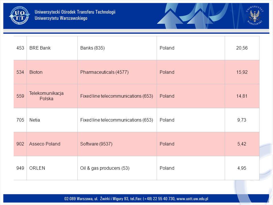 453 BRE Bank. Banks (835) Poland. 20,56. 534. Bioton. Pharmaceuticals (4577) 15,92. 559. Telekomunikacja Polska.