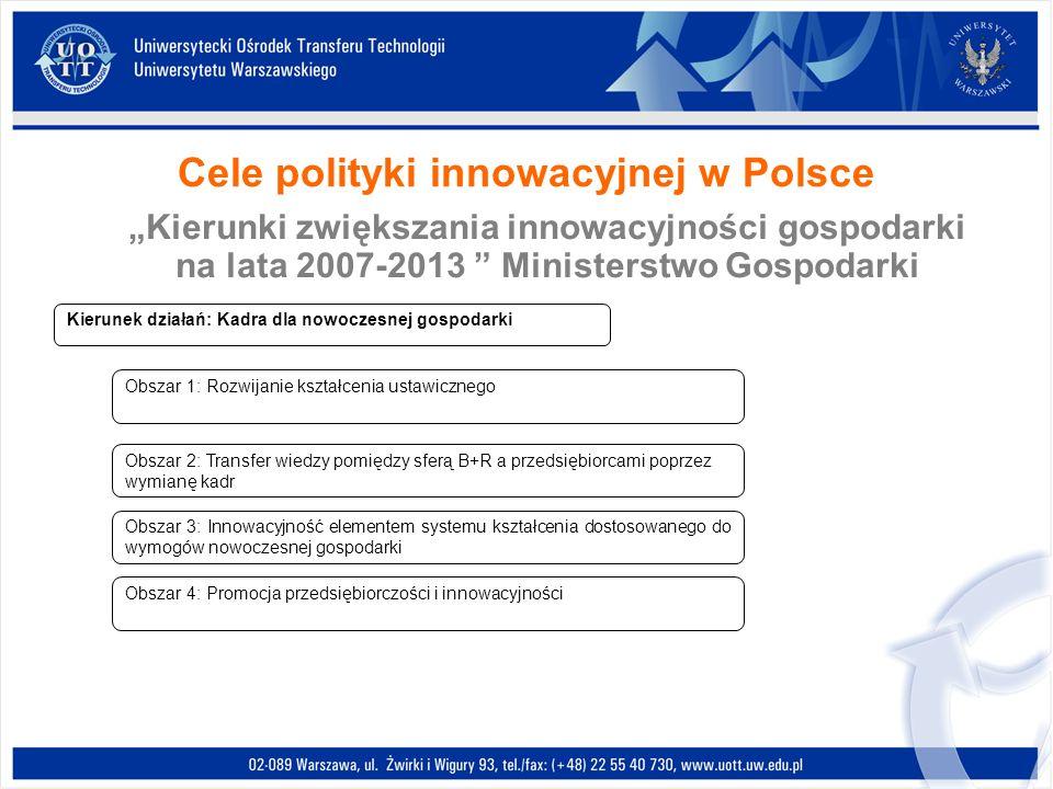 Cele polityki innowacyjnej w Polsce