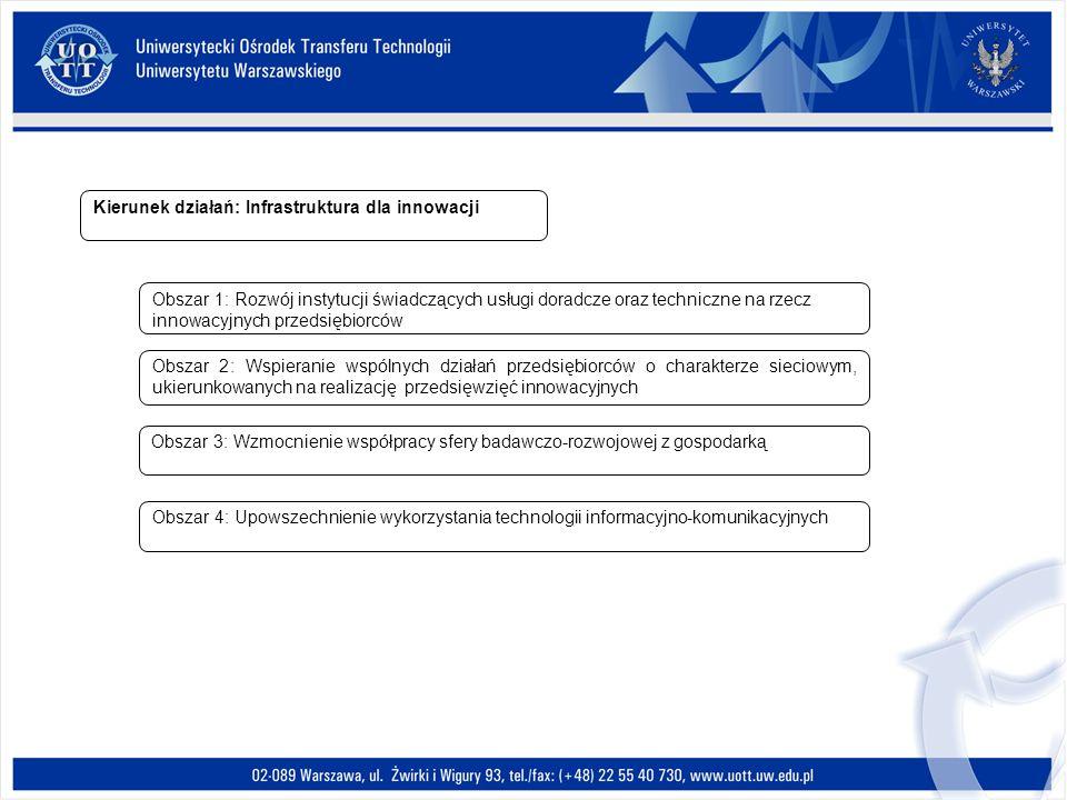 Kierunek działań: Infrastruktura dla innowacji