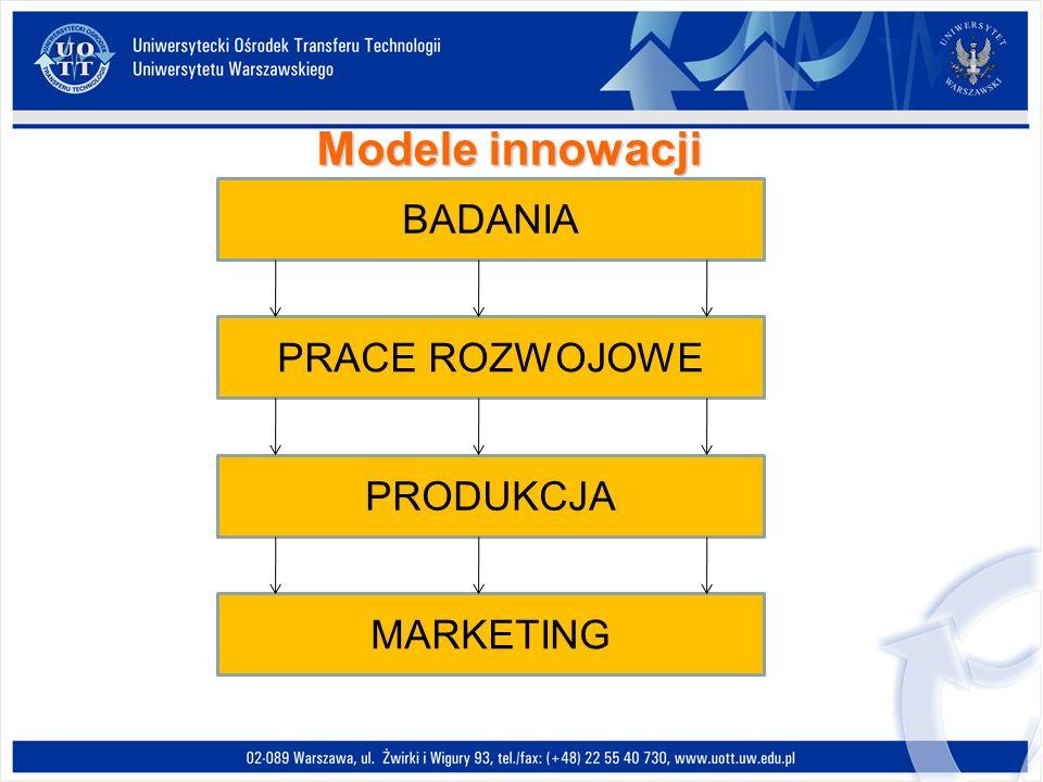 Modele innowacji BADANIA PRACE ROZWOJOWE PRODUKCJA MARKETING