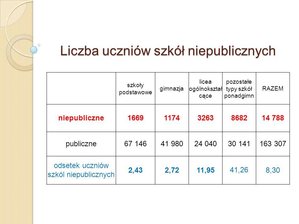 Liczba uczniów szkół niepublicznych