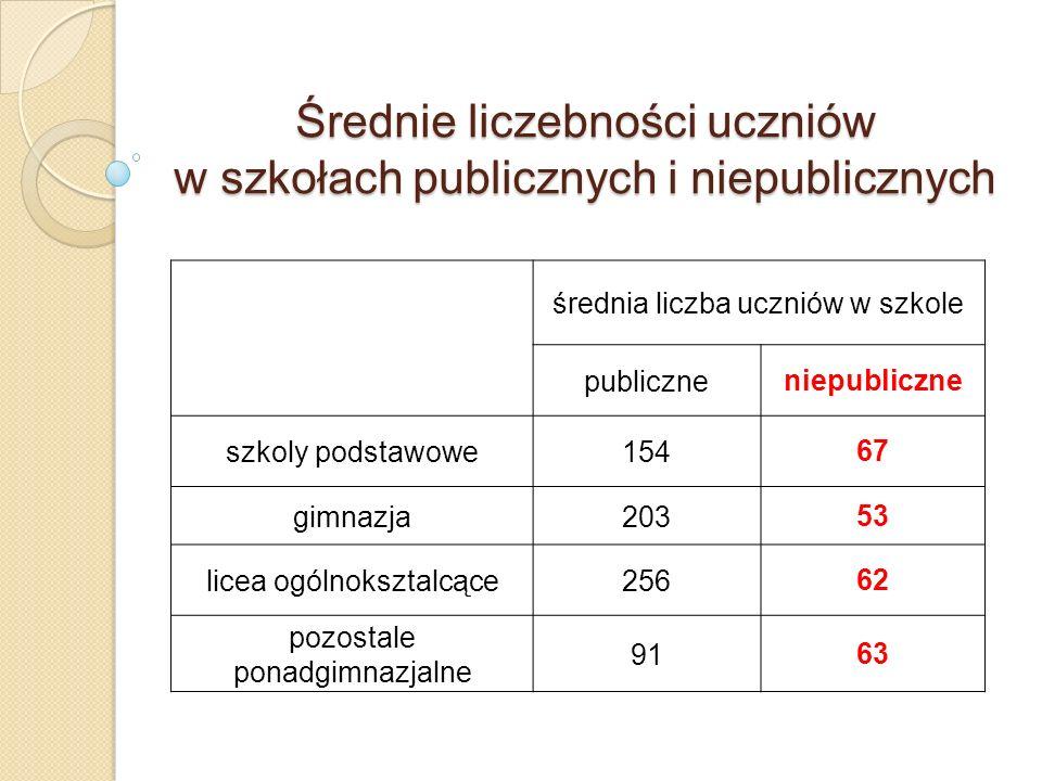 Średnie liczebności uczniów w szkołach publicznych i niepublicznych