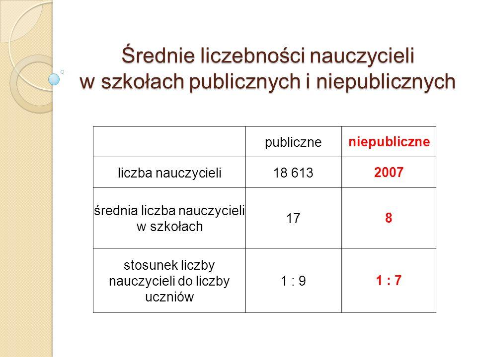 Średnie liczebności nauczycieli w szkołach publicznych i niepublicznych