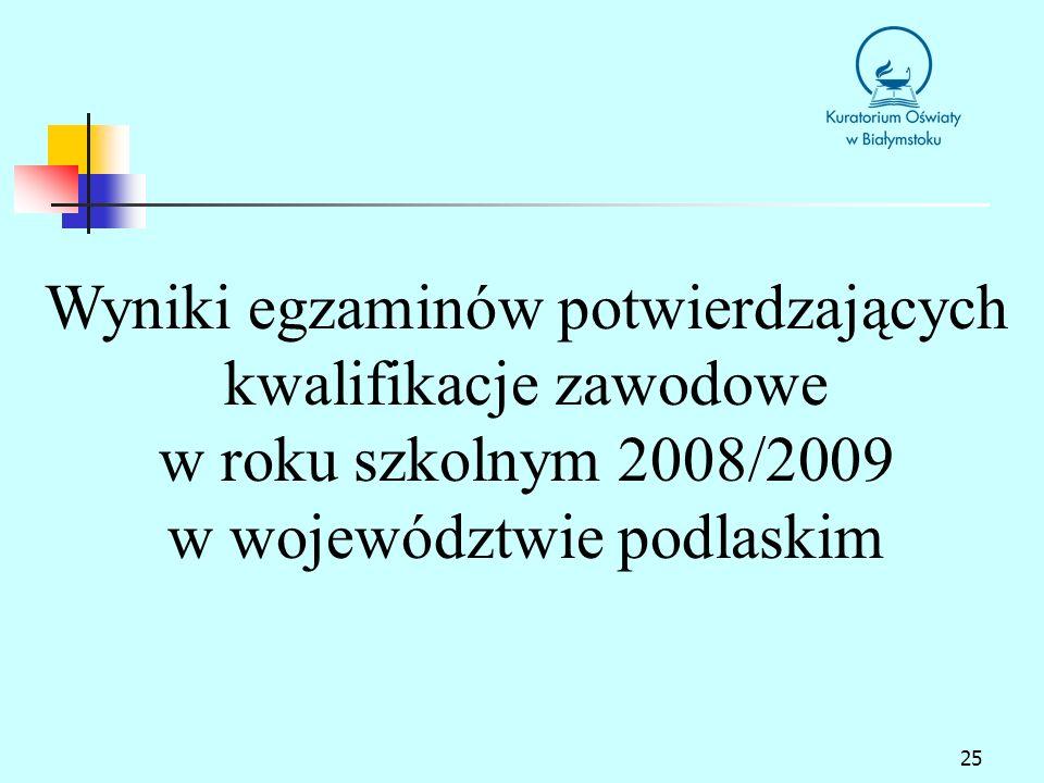 Wyniki egzaminów potwierdzających kwalifikacje zawodowe w roku szkolnym 2008/2009 w województwie podlaskim
