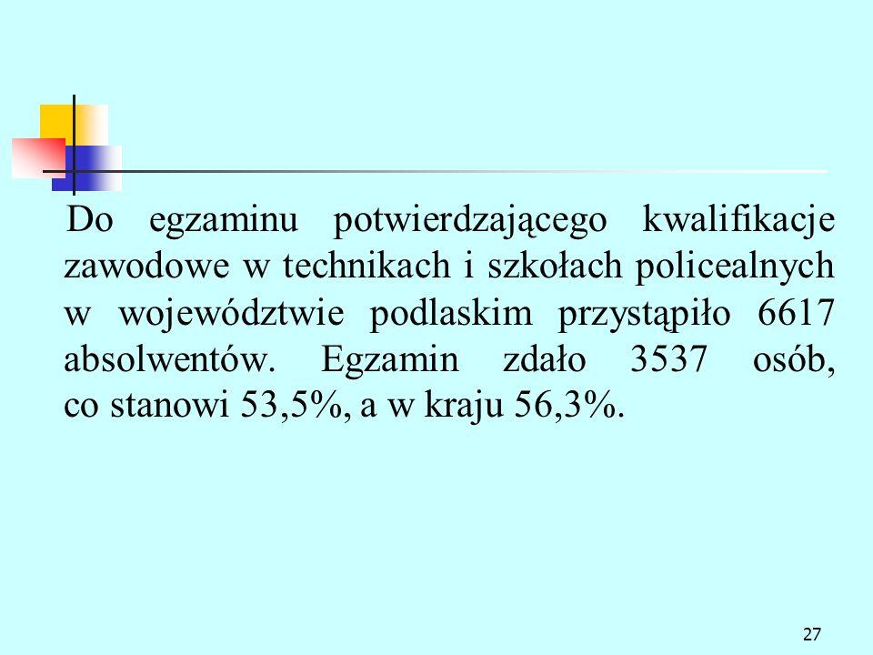 Do egzaminu potwierdzającego kwalifikacje zawodowe w technikach i szkołach policealnych w województwie podlaskim przystąpiło 6617 absolwentów.