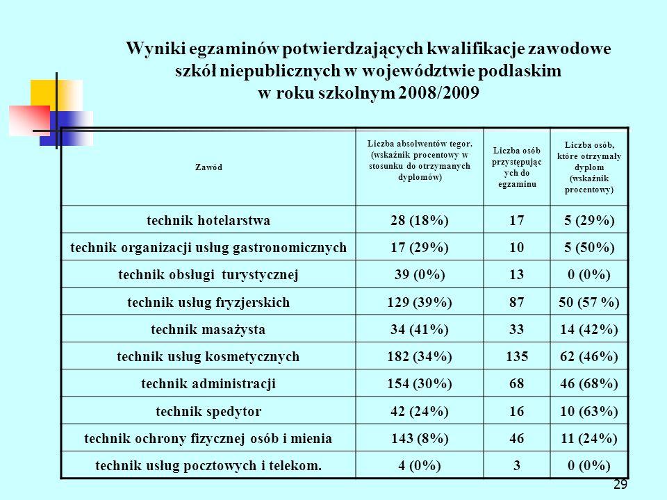 Wyniki egzaminów potwierdzających kwalifikacje zawodowe szkół niepublicznych w województwie podlaskim w roku szkolnym 2008/2009