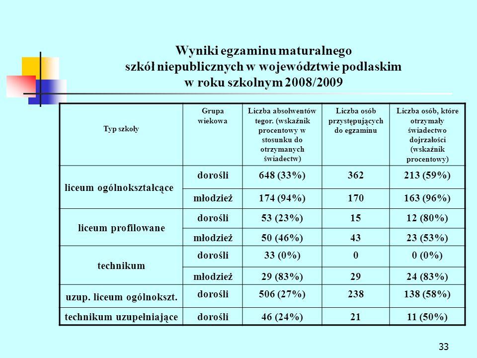 Liczba osób przystępujących do egzaminu uzup. liceum ogólnokszt.