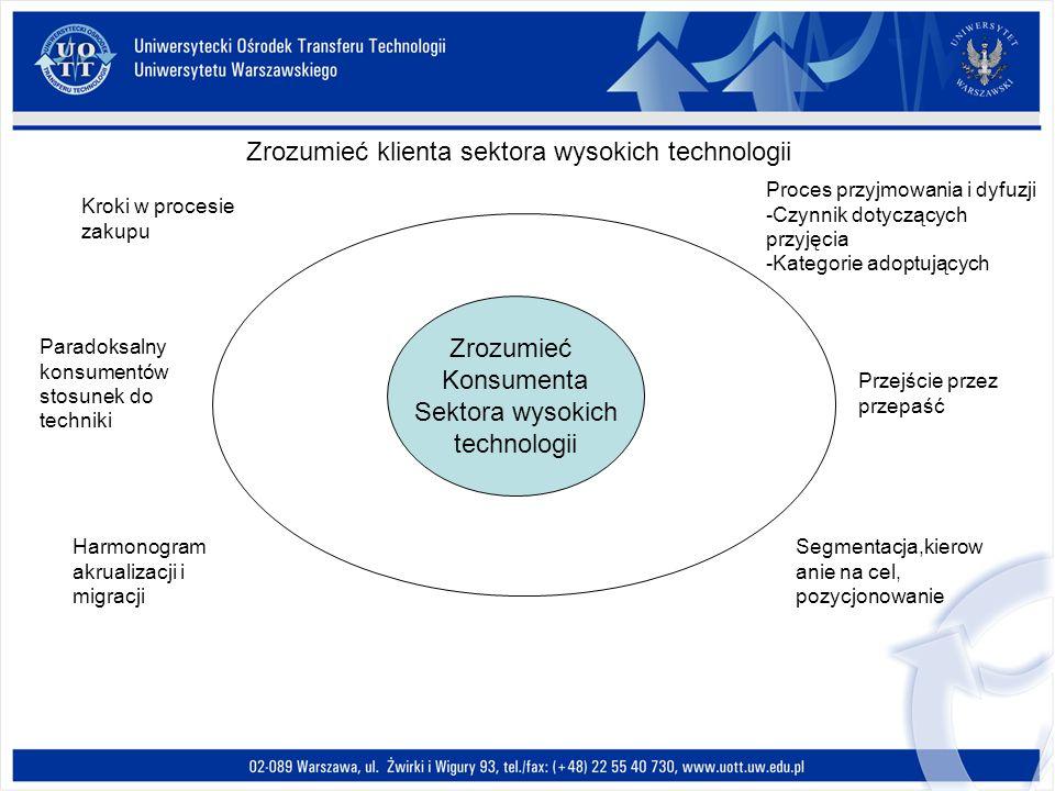 Zrozumieć klienta sektora wysokich technologii