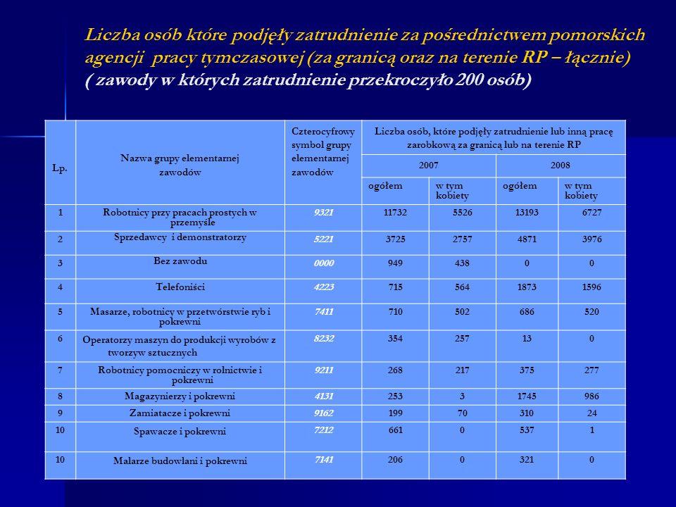 Liczba osób które podjęły zatrudnienie za pośrednictwem pomorskich agencji pracy tymczasowej (za granicą oraz na terenie RP – łącznie) ( zawody w których zatrudnienie przekroczyło 200 osób)