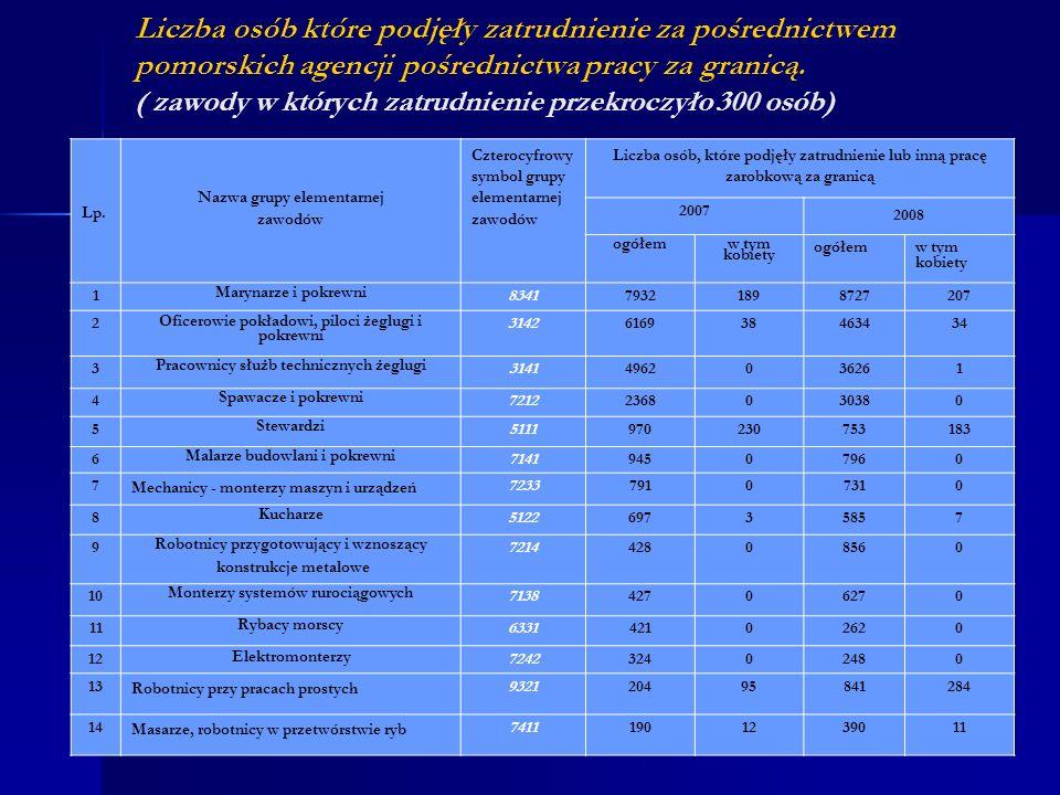 Liczba osób które podjęły zatrudnienie za pośrednictwem pomorskich agencji pośrednictwa pracy za granicą. ( zawody w których zatrudnienie przekroczyło 300 osób)