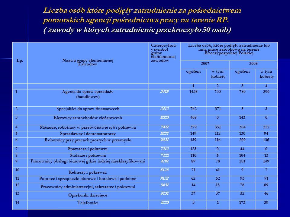 Liczba osób które podjęły zatrudnienie za pośrednictwem pomorskich agencji pośrednictwa pracy na terenie RP. ( zawody w których zatrudnienie przekroczyło 50 osób)
