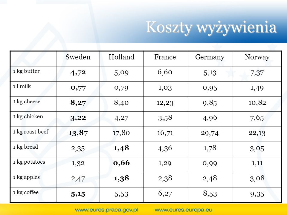 Koszty wyżywienia Sweden Holland France Germany Norway 4,72 5,09 6,60