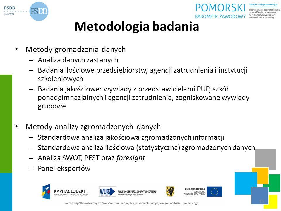 Metodologia badania Metody gromadzenia danych