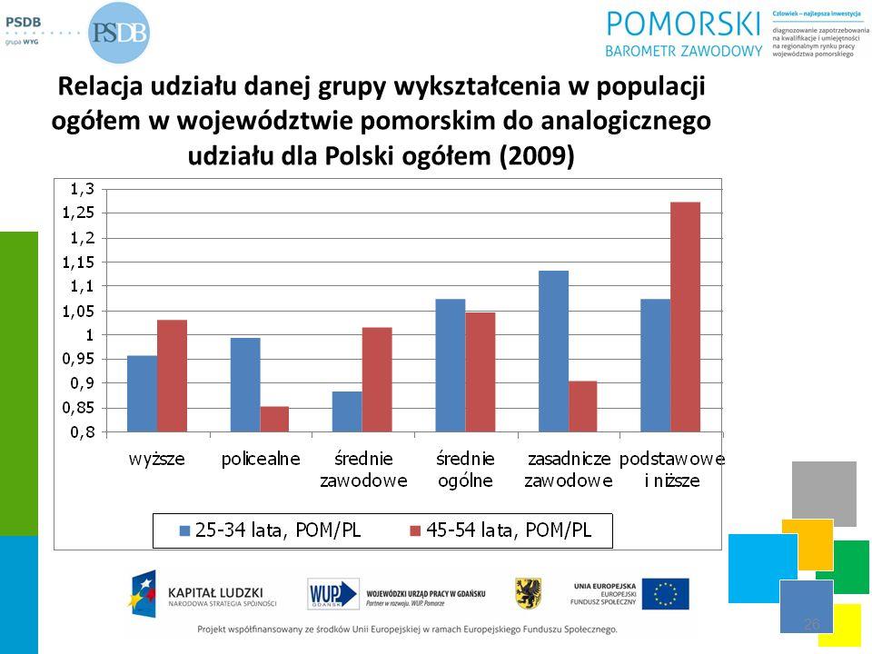 Relacja udziału danej grupy wykształcenia w populacji ogółem w województwie pomorskim do analogicznego udziału dla Polski ogółem (2009)
