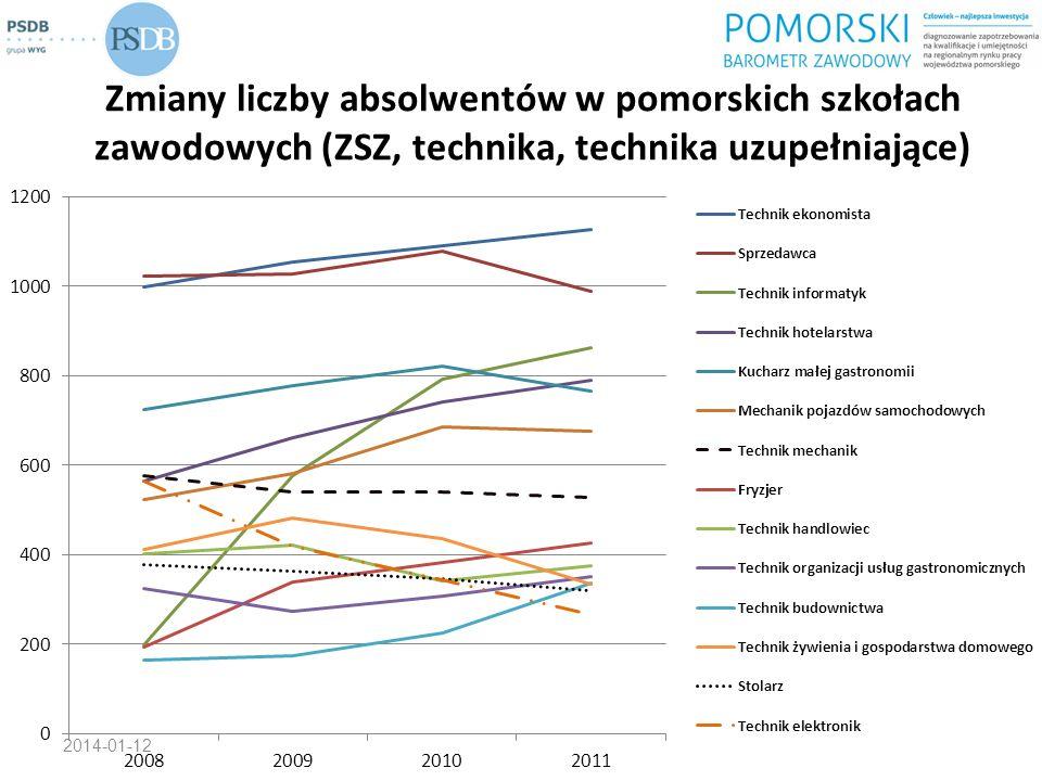Zmiany liczby absolwentów w pomorskich szkołach zawodowych (ZSZ, technika, technika uzupełniające)