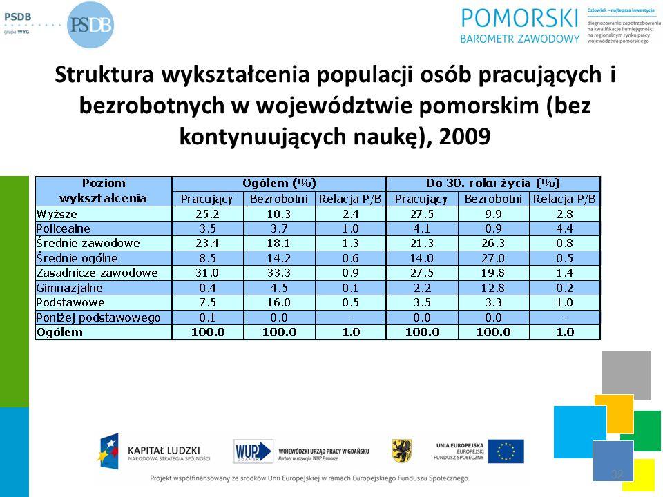 Struktura wykształcenia populacji osób pracujących i bezrobotnych w województwie pomorskim (bez kontynuujących naukę), 2009