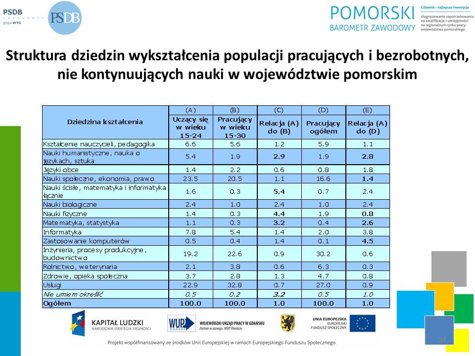 Struktura dziedzin wykształcenia populacji pracujących i bezrobotnych, nie kontynuujących nauki w województwie pomorskim