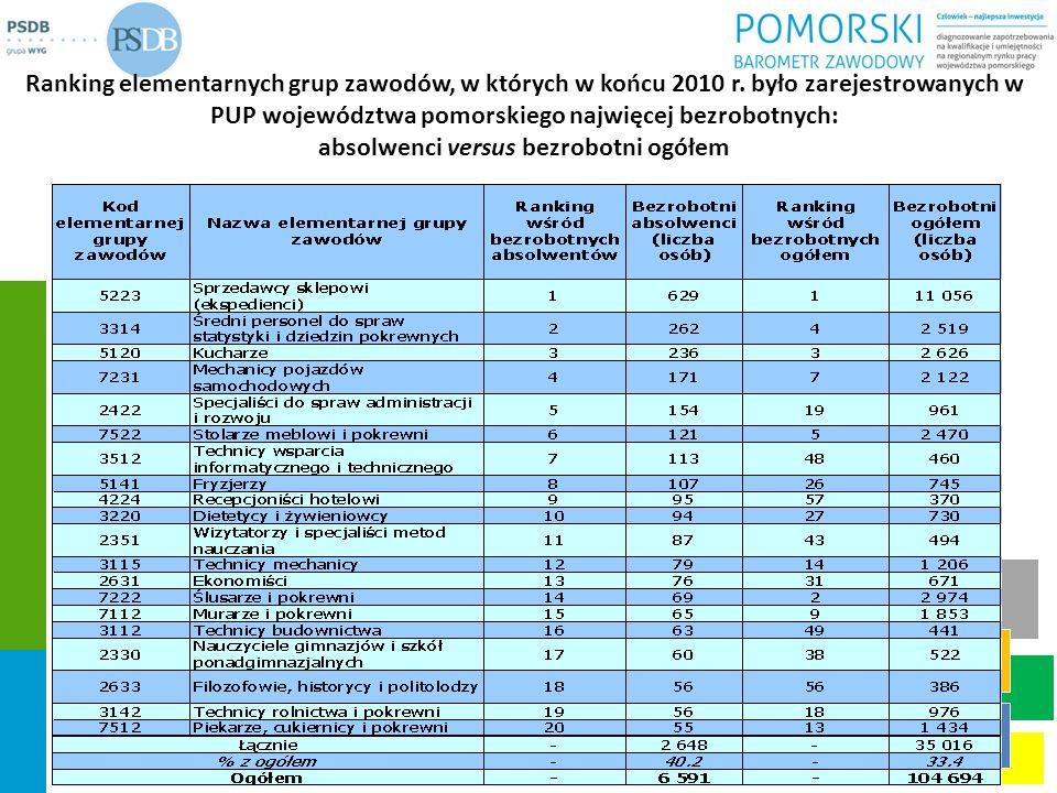 Ranking elementarnych grup zawodów, w których w końcu 2010 r