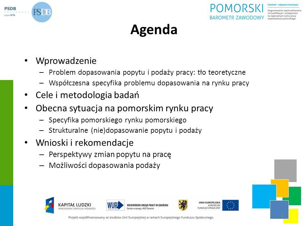 Agenda Wprowadzenie Cele i metodologia badań