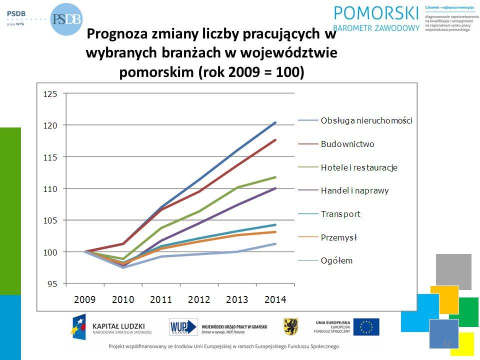 Prognoza zmiany liczby pracujących w wybranych branżach w województwie pomorskim (rok 2009 = 100)