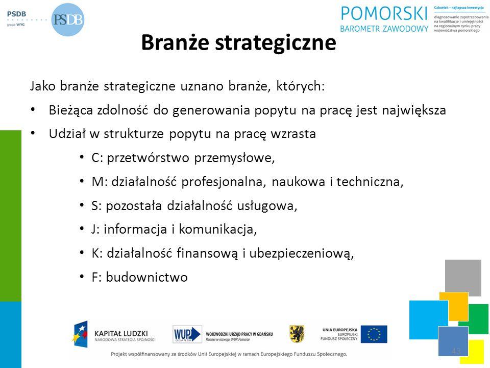 Branże strategiczne Jako branże strategiczne uznano branże, których: