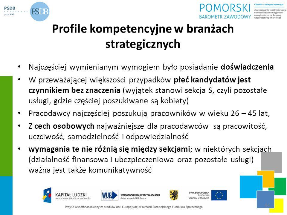 Profile kompetencyjne w branżach strategicznych