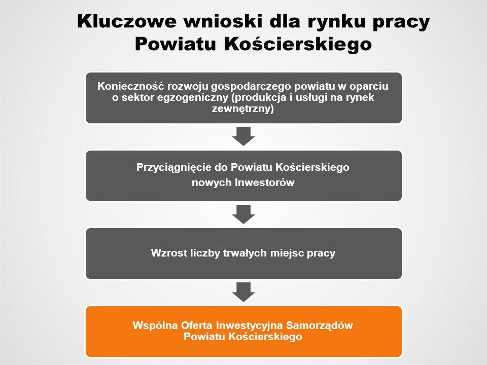 Kluczowe wnioski dla rynku pracy Powiatu Kościerskiego