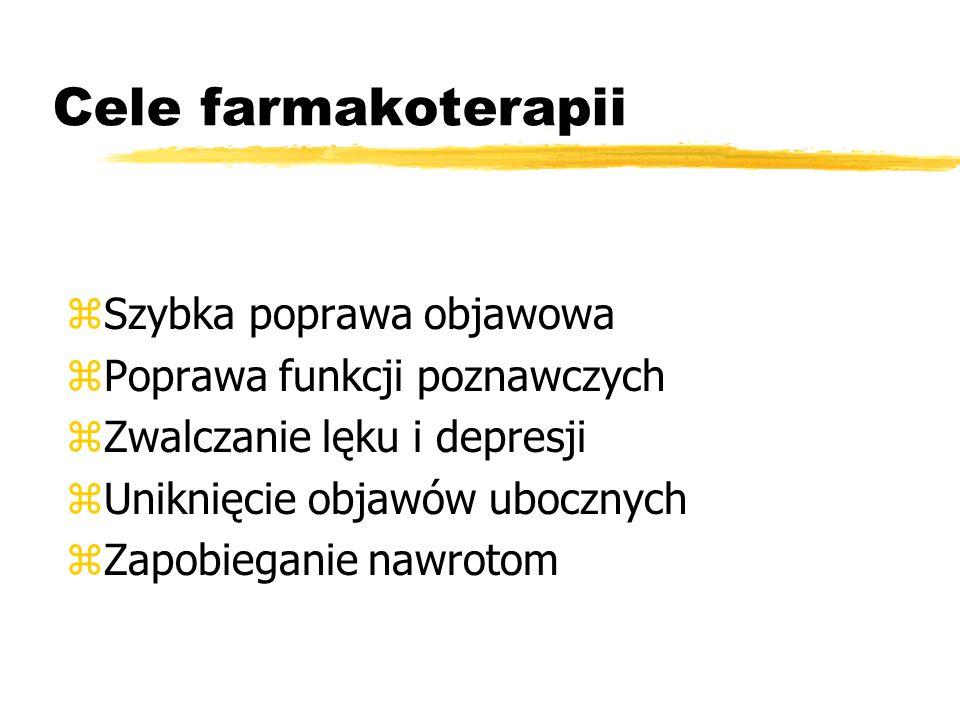 Cele farmakoterapii Szybka poprawa objawowa