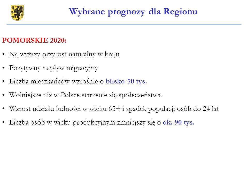 Wybrane prognozy dla Regionu