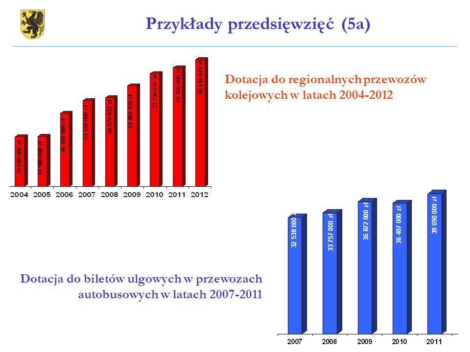 Dotacja do regionalnych przewozów kolejowych w latach 2004-2012