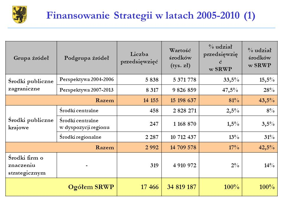 Finansowanie Strategii w latach 2005-2010 (1)