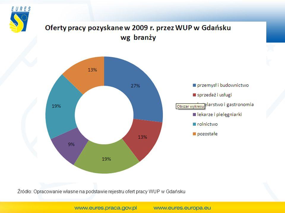 Źródło: Opracowanie własne na podstawie rejestru ofert pracy WUP w Gdańsku