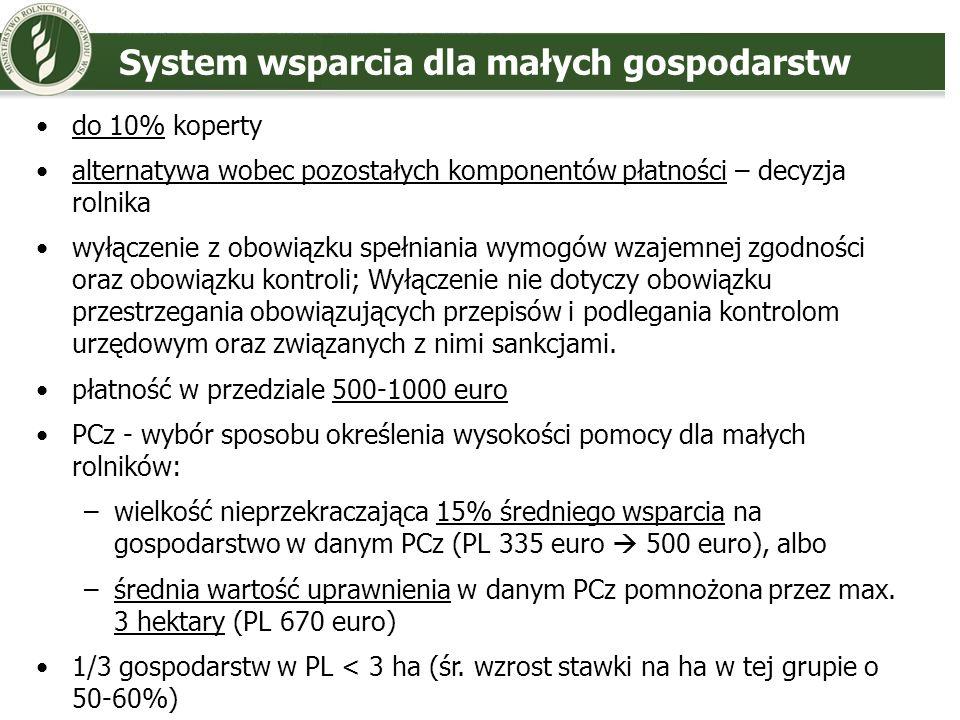 System wsparcia dla małych gospodarstw