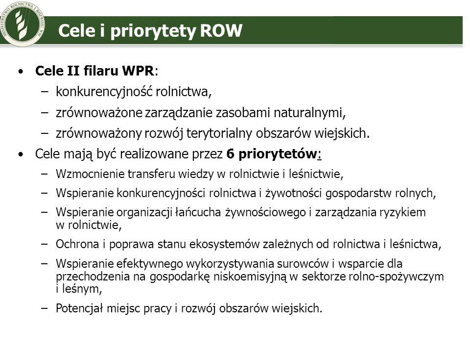 Cele i priorytety ROW Cele II filaru WPR: konkurencyjność rolnictwa,