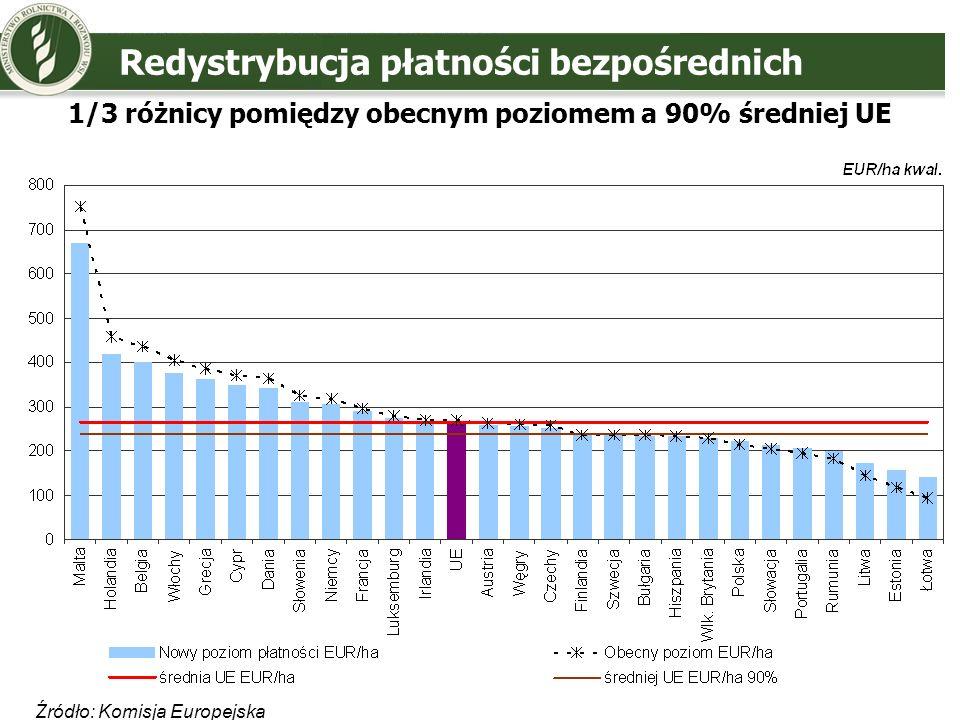 1/3 różnicy pomiędzy obecnym poziomem a 90% średniej UE