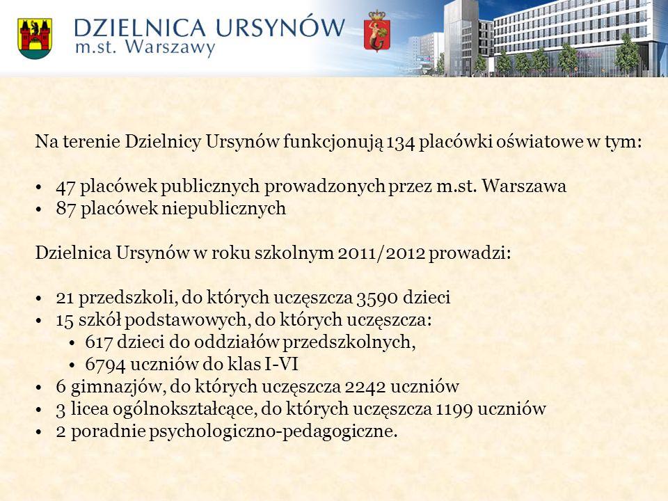 Na terenie Dzielnicy Ursynów funkcjonują 134 placówki oświatowe w tym: