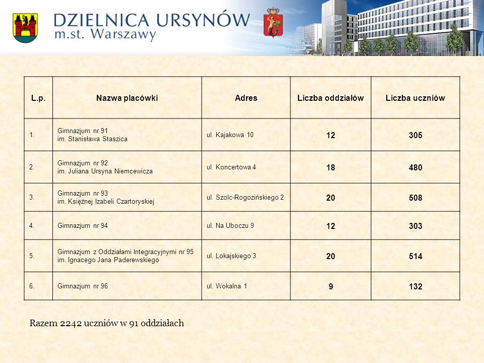 Razem 2242 uczniów w 91 oddziałach