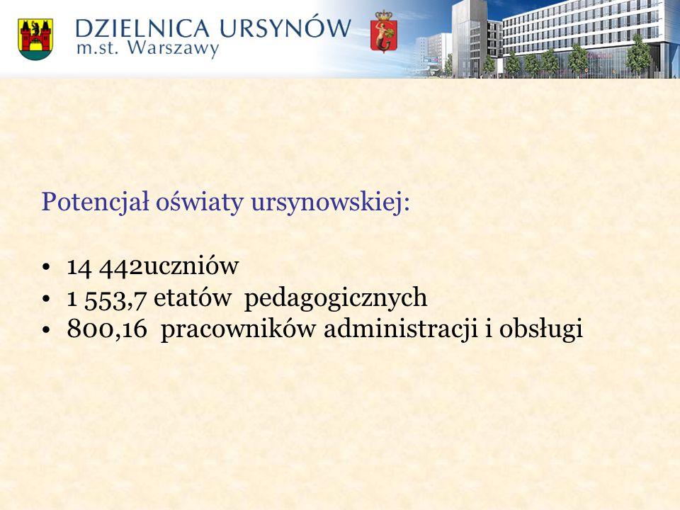 Potencjał oświaty ursynowskiej: