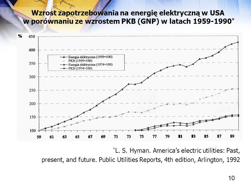 Wzrost zapotrzebowania na energię elektryczną w USA